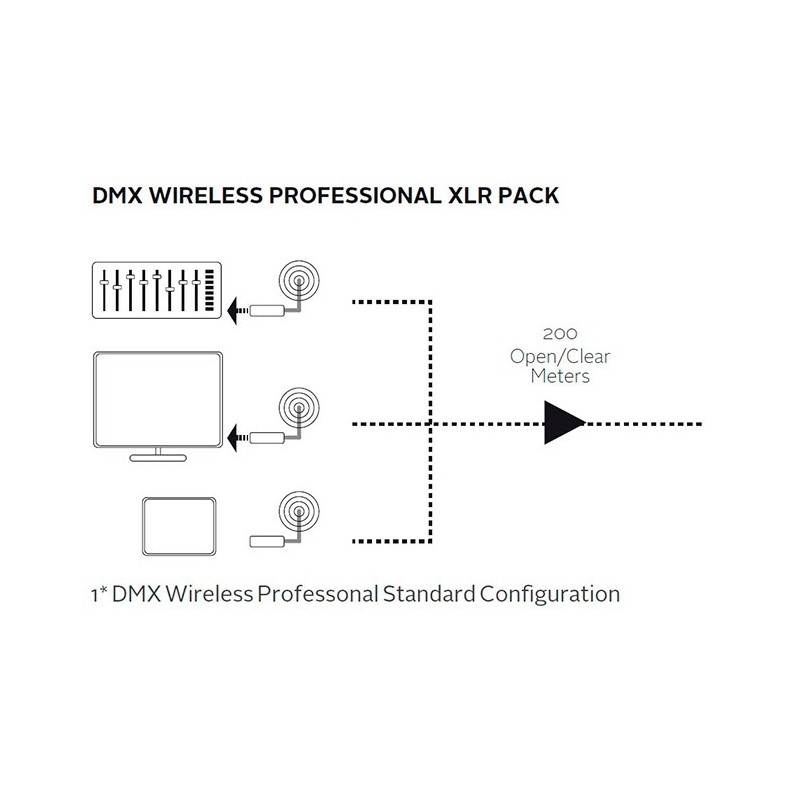 Controlador profesional XLR DMX - Wireless